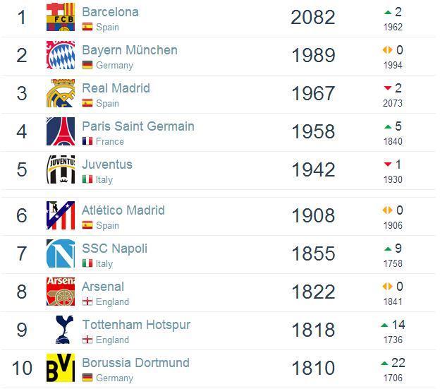 世界俱乐部排行榜 巴萨首位热刺多特入前十