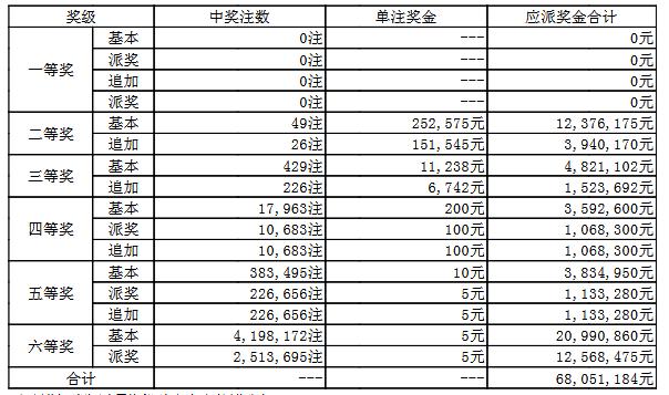 大乐透053期开奖:头奖空二奖40万 奖池55.1亿