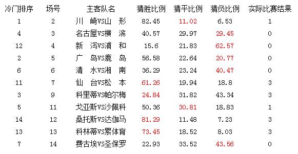 胜负彩15113期冷门数据:川崎平局爆大冷
