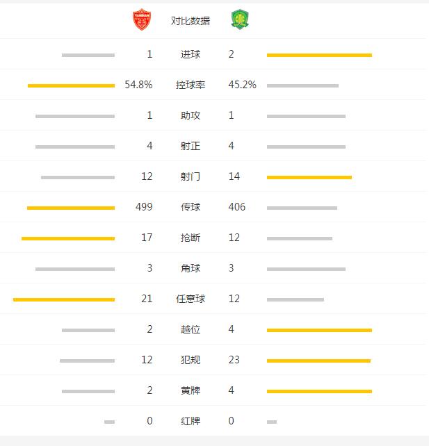 国安2-1延边客场连胜 伊尔马兹复出梅开二度