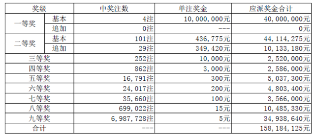 大乐透061期开奖:头奖4注1000万 奖池48.0亿
