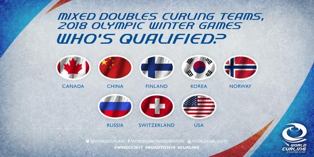 冰壶混双世锦赛中国积分居首 7队锁定冬奥门票