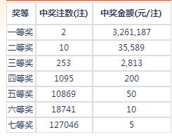 七乐彩005期开奖:头奖2注326万 二奖35589元