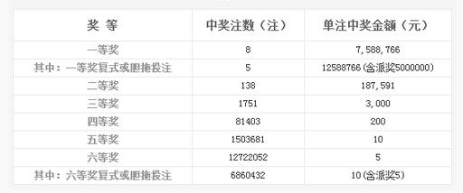 双色球126期开奖:头奖8注758万 奖池9.78亿