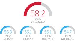 数据解析NCAA新科冠军:命中率无敌防守凶悍