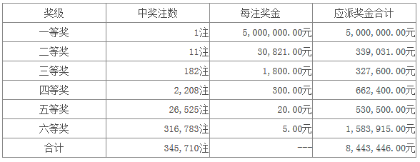 七星彩074期开奖:头奖1注500万 二奖11注3万