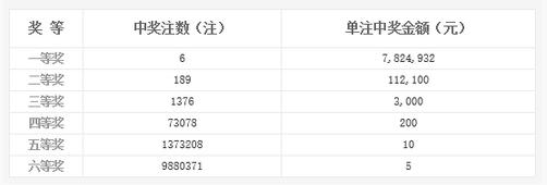 双色球117期开奖:头奖6注782万 奖池9.54亿