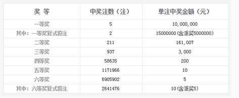 双色球130期开奖:头奖5注1000万 奖池6.9亿