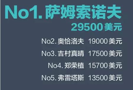 乒乓球公开赛谁挣钱最多2015上半年数据出炉定安排球蒙军图片图片
