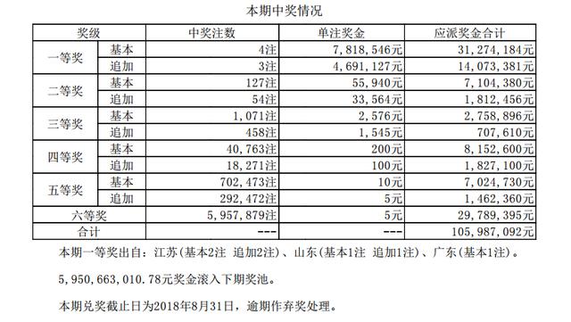大乐透076期开奖:头奖4注700万 奖池59.5亿