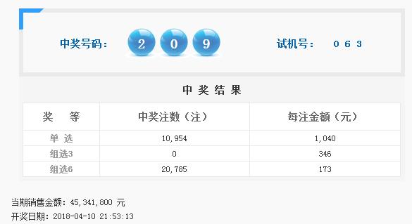 福彩3D第2018093期开奖公告开奖号码209