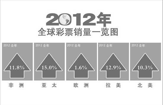 2012年全球彩票销量同比增长7.7% 亚太区领跑