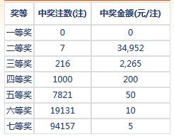 七乐彩024期开奖:头奖空二奖3万2 奖池171万