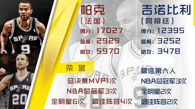 NBA指数:史上最强国际球员榜 四大金刚压姚明