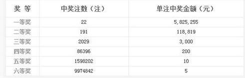双色球001期开奖:头奖22注582万 奖池2.78亿