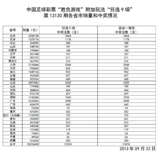 任选九第130期开奖:头奖21874注 奖金738元