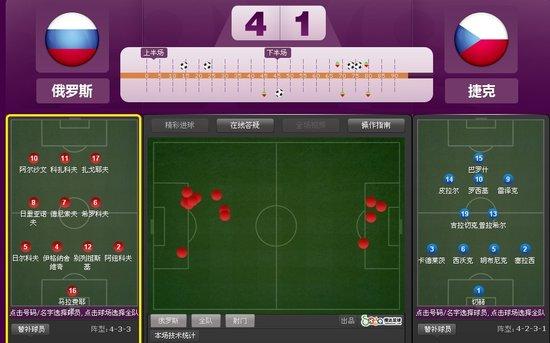 欧洲杯-俄罗斯4-1大胜捷克 90后猛将梅开二度