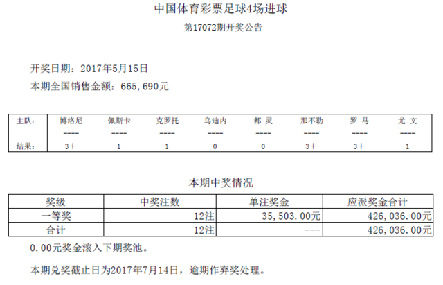 进球彩第17072期开奖:头奖12注 奖金35503元