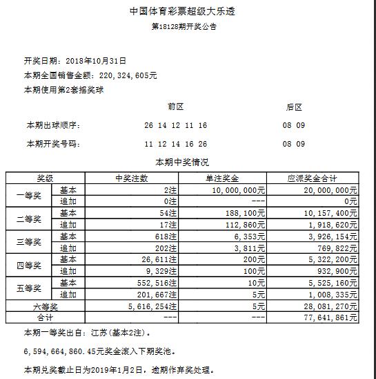 大乐透128期开奖:头奖2注1000万 奖池65.9亿