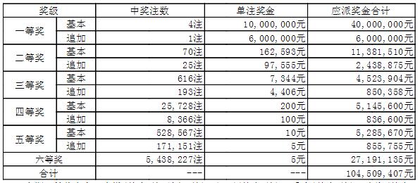 大乐透153期开奖:头奖4住1000万 奖池44.7亿