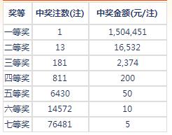 七乐彩001期开奖:头奖1注150万 二奖16532元