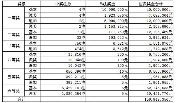 大乐透045期开奖:头奖4注1192万 奖池52.8亿