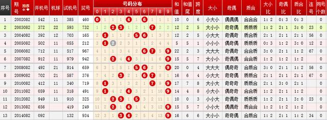 福彩3D第082期历史同期号分析:号码9最常见