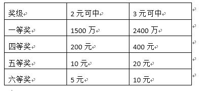 """史上最强!体彩大乐透""""6亿元大派奖""""来袭"""