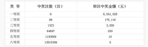 双色球085期开奖:头奖8注654万 奖池8.15亿