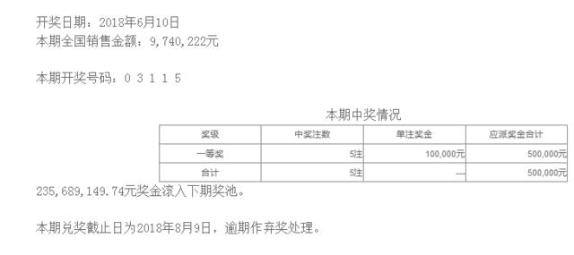 排列五第18154期开奖公告:开奖号码03115