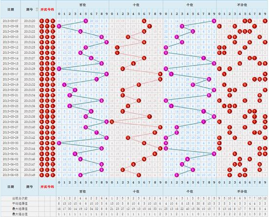 近期福彩3D号码走势图(点击查看更多)-福彩3D第13150期调查 你最图片