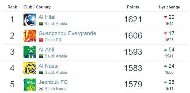 俱乐部排名:恒大超亚冠对手78位 京鲁港微升
