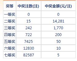 七乐彩026期开奖:头奖空二奖1万4 奖池149万