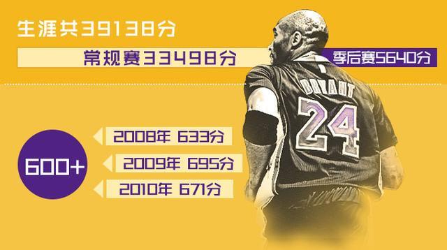 NBA指数独家解密科比这辈子:超乔丹碾压詹皇