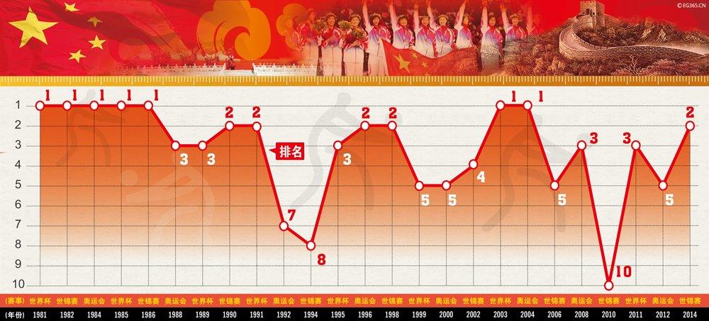 中国女排三大赛战绩一览表