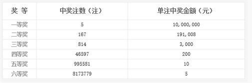 双色球003期开奖:头奖5注1000万 奖池3.84亿