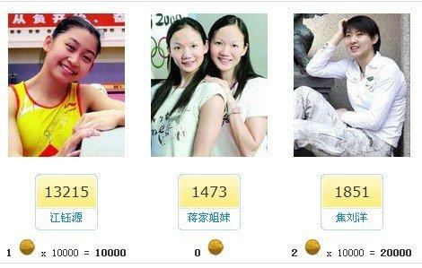 亚运金牌美女评选江钰源领先 焦刘洋两金争光