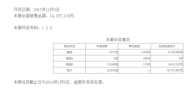体彩排列三第17306期开奖公告:开奖号码125
