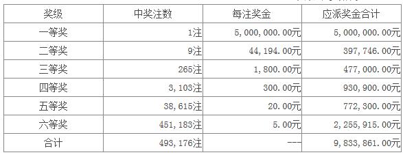 七星彩112期开奖:头奖1注500万 二奖9注4万4