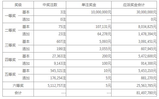 大乐透028期开奖:头奖3注1000万 奖池34.9亿