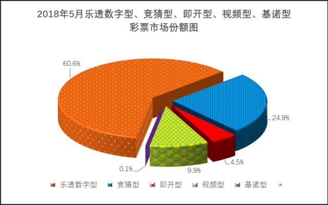 5月份全国彩票销量:总销量406亿 同比增7.9%