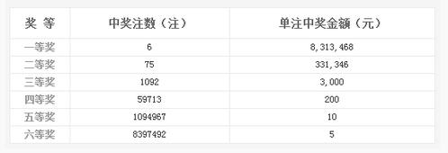 双色球026期开奖:头奖6注831万 奖池5.37亿
