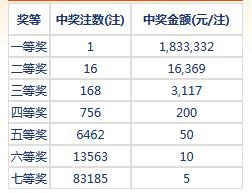 七乐彩123期开奖:头奖1注183万 二奖16369元