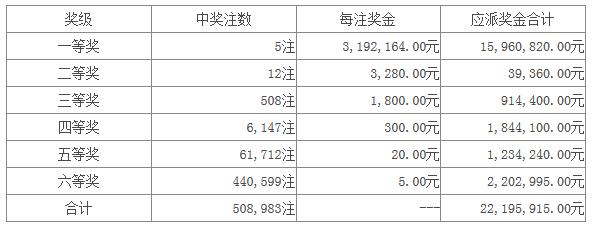七星彩077期开奖:头奖3注319万 二奖3280元
