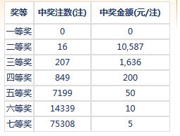 七乐彩049期开奖:头奖空二奖1万 奖池118万