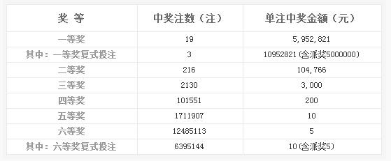 双色球136期开奖:头奖19注595万 奖池6.14亿