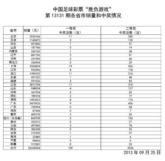 胜负彩第13131期开奖:头奖109注 奖金10万