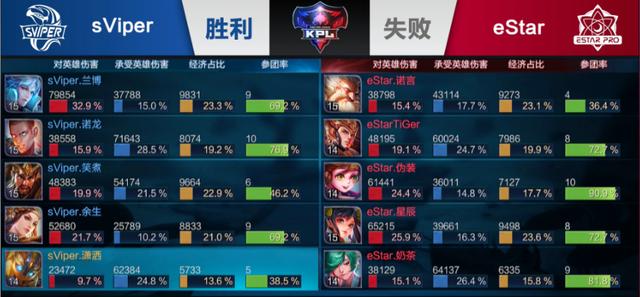 KPL秋季赛:sViper2-1击败eStar 新秀诺龙表现佳