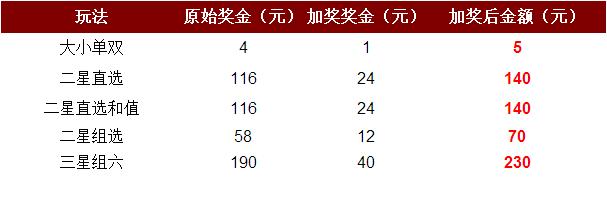 腾讯彩友午饭后神作:8元豪取取时时彩13.6万