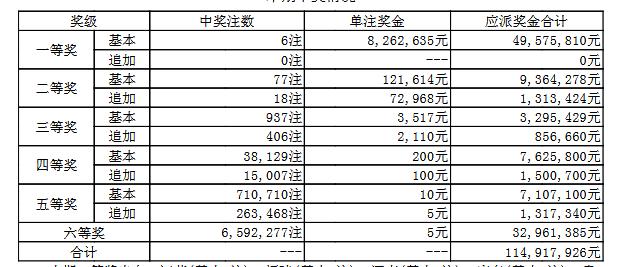 大乐透114期开奖:头奖6注826万 奖池65.52亿
